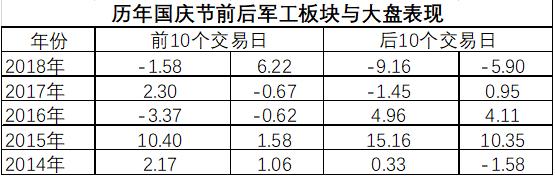 从近年来的数据来看,国庆节前后军工股的表现不一,国防军工指数跑赢大盘的胜率相对较大。