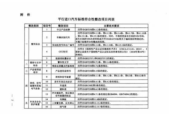 商务部等七部门印发进一步促进汽车平行进口发展意见