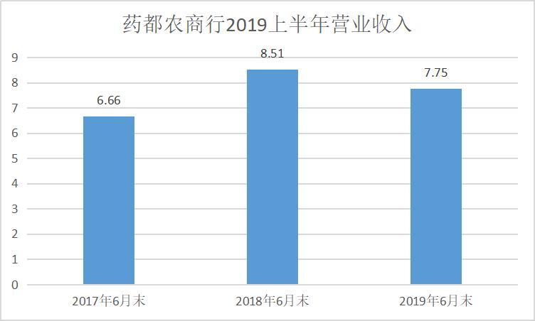 亳州药都农商行上半年净利同比下滑35% 投资亏损1.08亿元