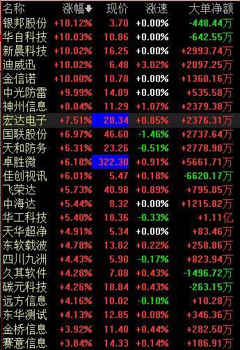 快讯:华为产业链尾盘持续活跃 华工科技涨停