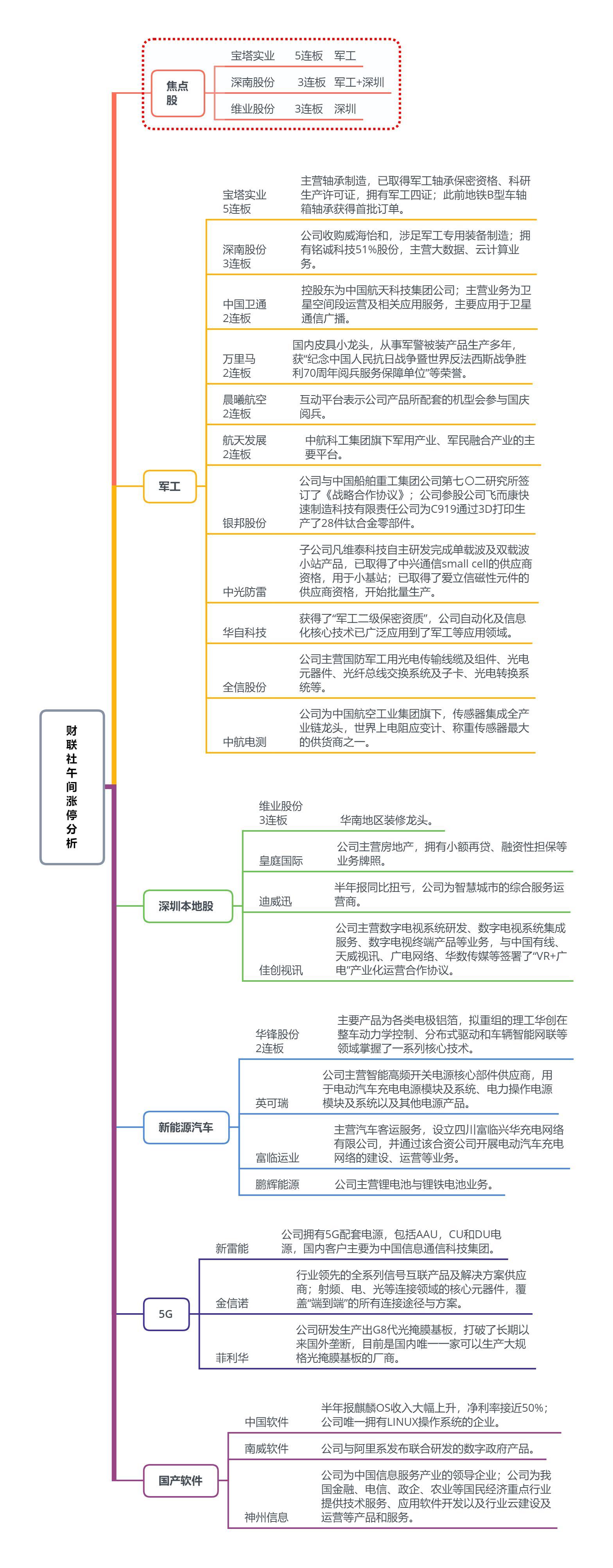 【财联社午报】军工股掀起涨停潮 沪指强势站上2900点