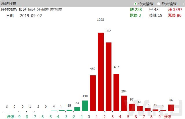 9月开门红重返2900点:500亿资金买入 140股年度新高