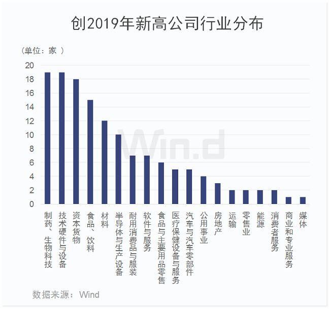 从具体涨幅来看,有48家公司涨幅超过100%,其中,中潜股份、金溢科技涨幅均超过300%,涨幅第一的中潜股份主要是因为实际控制人变更,而金溢科技主要是受益于ETC设备的放量。此外,中国软件、九鼎新材、韦尔股份、沪电股份、金力永磁、科力尔、龙溪股份等公司涨幅均超过200%。