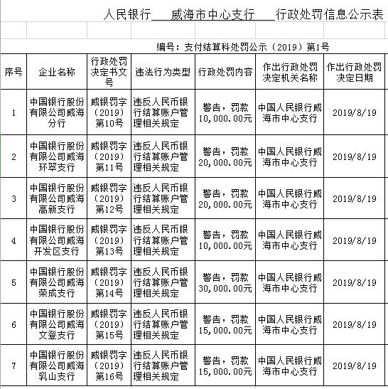 中国银行威海7家分支违法遭罚 违反结算账户管理规定