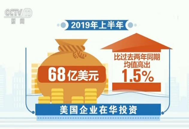 美国荣鼎咨询公司日前公布的数据也显示,中国正在扩张的消费市场对美国企业很有吸引力。尽管贸易紧张局势加剧,美国公司在中国的投资仍在增长。2019年上半年,美国企业在华投资68亿美元,比过去两年同期均值高出1.5%。