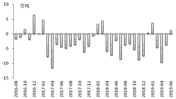 图为全球精炼锌过剩/缺口(当月值)