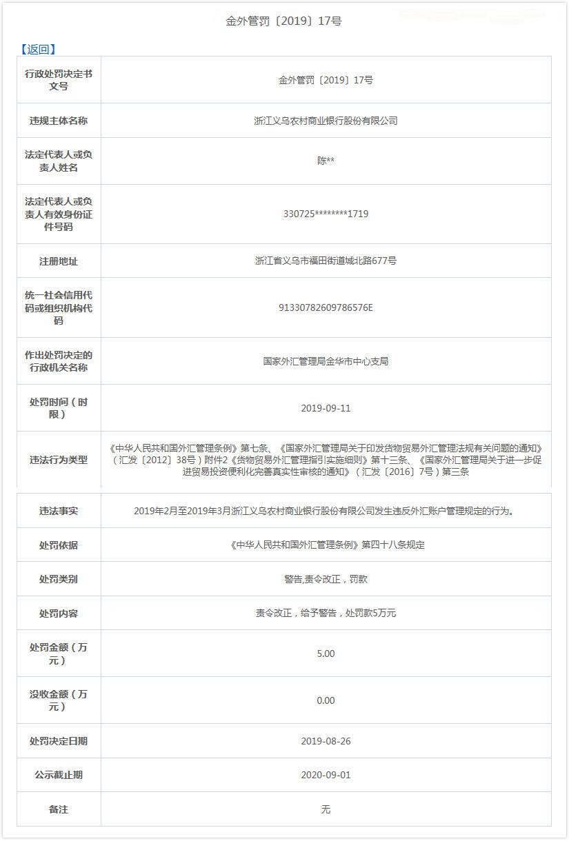 义乌农村商业银行违法遭罚 违反外汇账户管理规定-银行频道-和讯网