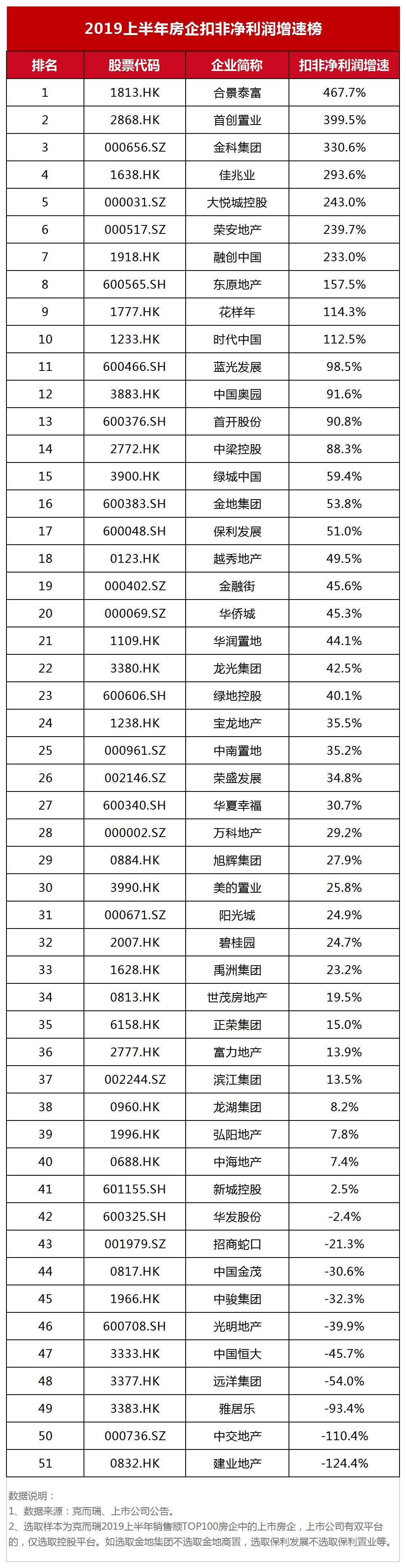 资色·榜单系列| 扣非净利润增速:融创高达233%