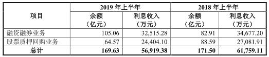 2019年上半年,东兴证券自营业务分部实现营业收入2.41亿元,同比上升341.27%,占公司营业收入的比例为12.76%,在营业收入中的占比上升9.05个百分点。
