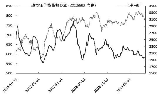 图为动力煤价格指数与库存走势