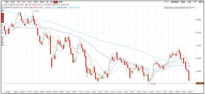 图3 伦敦白银现货价格-日线 数据来源:Wind  方正中期研究院整理