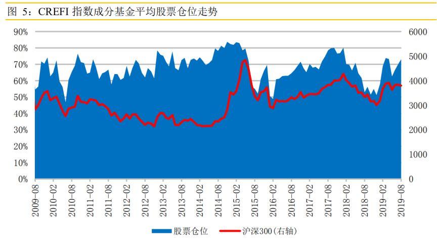 股票持仓超过五成的成分基金比例为82.86%,较上月末上升4.35%。8月份乐观仓位(仓位80%-100%)占比47.62%,比7月份增加了3.69个百分点,稳健仓位(仓位60%-80%)则从7月末的24.3%上升到30.48%。华润信托在报告中称,从历史来看,随着行情发展,仍有加仓空间。