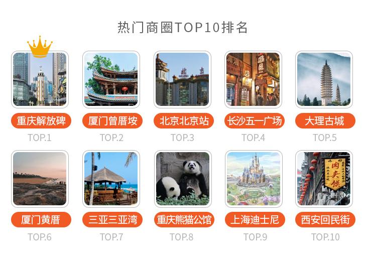报告称中秋出游住宿人均1040元,重庆解放碑商圈排名第一