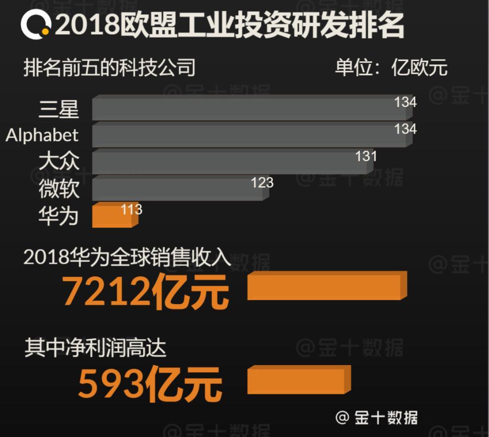 最新,首发最强5G芯片后,华为宣布将发行60亿债券,意味着什么