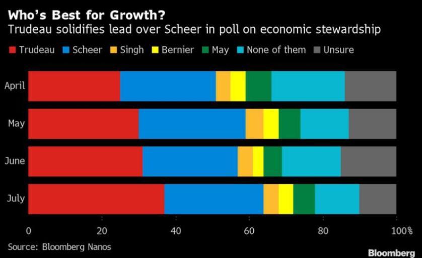 加拿大总理特鲁多启动大选料与保守党票数胶着