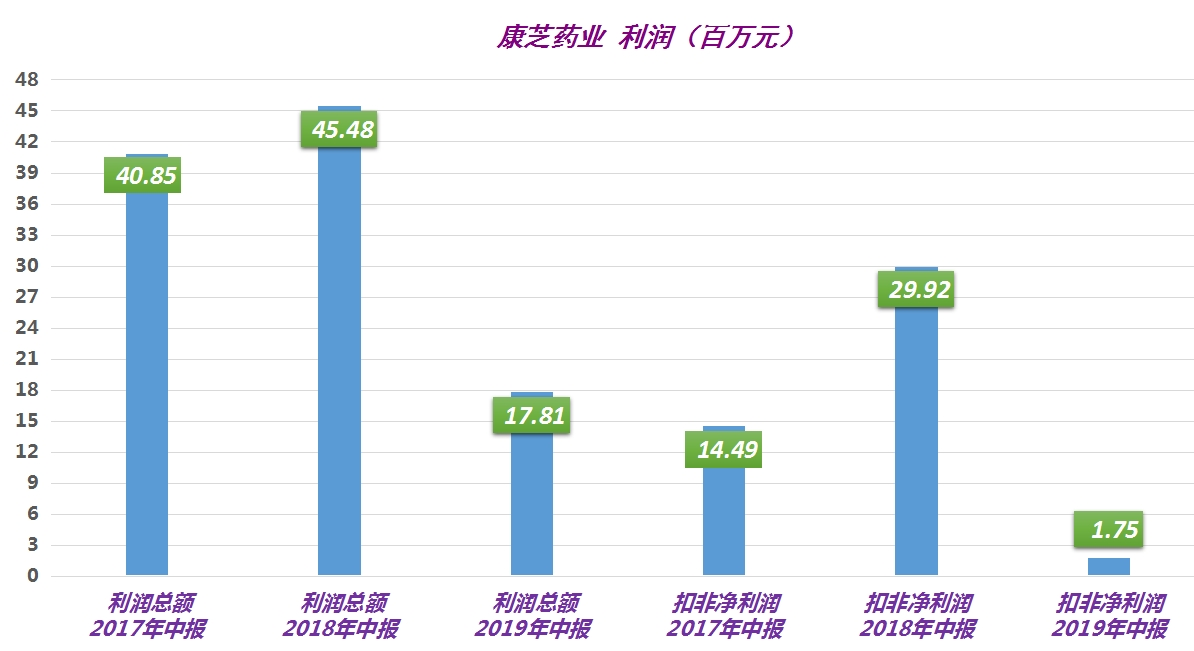 """康芝药业销售二季度发力反拖累利润由盈转亏更有2.45亿元项目9年仍""""不达标"""""""