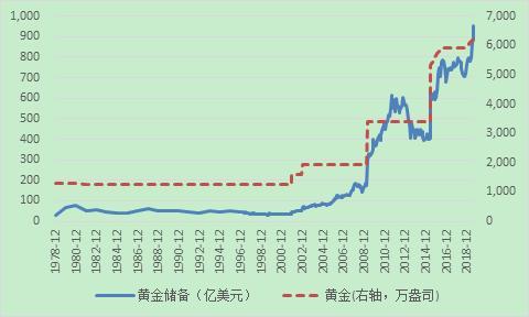 資料來源:中國人民銀行;WIND