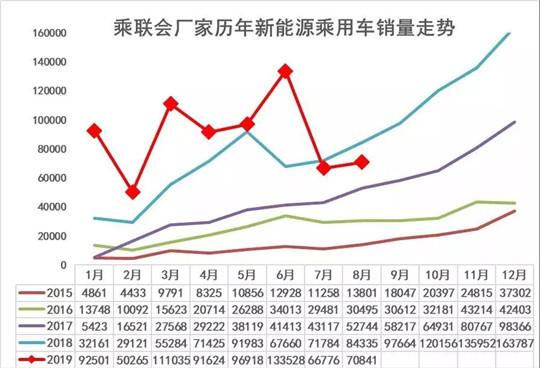"""8月新能源销量:纯电车型持续走高,市场略显""""复苏""""迹象"""