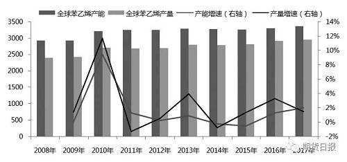 图为全球苯乙烯产能产量及增速(单位:万吨,%)