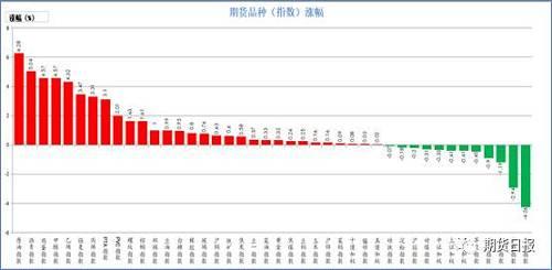 昨日期货市场绝大多数上涨。彩票2元网走势图双色球走势图涨幅较大的是原油(6.28%)、沥青(5.04%)、甲醇、鸡蛋(4.57%)、乙烯(4.32%)、强麦(3.47%);跌幅较大沪镍(4.26%)、沪锡(2.94%)、白银(1.19%)、沪铝(0.9%)、苹果(0.45%)。