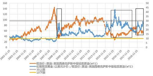 """图表来源:华宝证券,2000年以来""""金油比""""走势"""