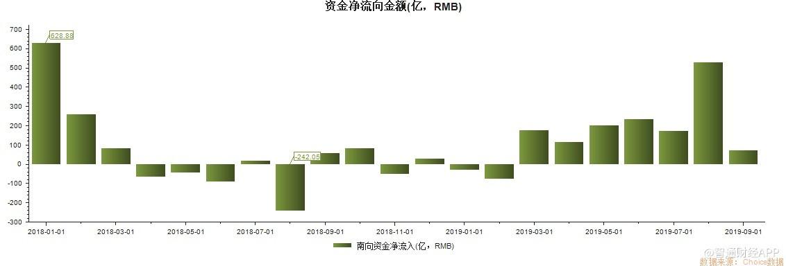 港股通资金动向 79天内,超773亿元人民币选择南下抄底