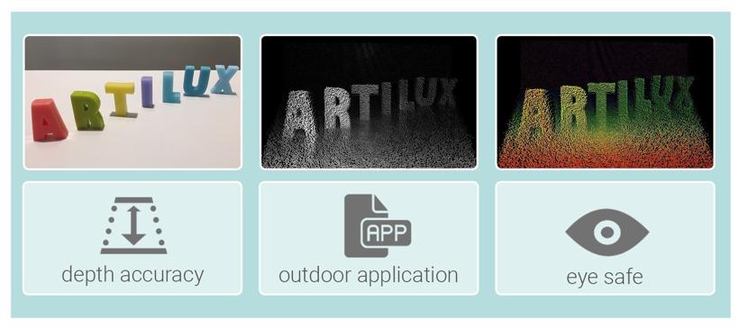 Artilux新型3D传感技术保证室内室外使用体验一致 可用于自动驾驶汽车等