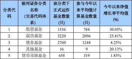 """基民""""嗨了""""!这20只基金狂赚70%以上,前三季度冠军""""三强争霸""""!"""