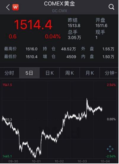黄金期货近5日走势(图片来源:Wind)