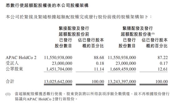 <b>百威亚太市值突破4000亿港元 上市以来累涨12%</b>