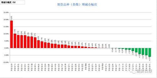 10月8日,商品绝大多数增仓。增仓幅度居前的原油(19.35%),沪铅(10.15%),动力煤(9.11%),玉米(9.09%),豆粕(8.98%);减仓幅度居前的是甲醇(6.12%),焦炭(5.07%),焦煤(4.67%),苹果(4.1%),上证50(3.01%)。