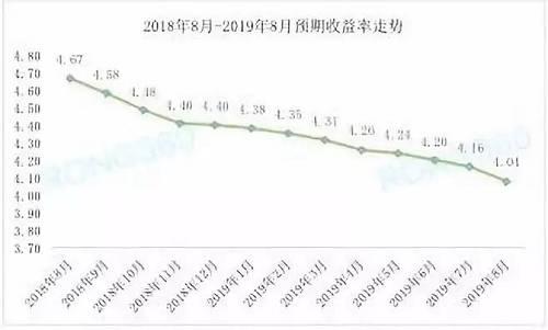 """银行理财收益率跌跌不休,""""宝宝""""类产品收益率也不断走低。自2018年余额宝7日年化收益率破""""3""""之后,近年来更是一路走低,今年一度降至2.5%以下,近期有所回升,目前余额宝7日年化收益率约2.8%。"""