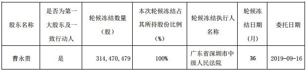 """议市厅丨""""白银第一股""""金贵银业惨遭ST,大股东曹永贵占用逾10亿巨资未归还,8万股东""""跌停""""买单"""