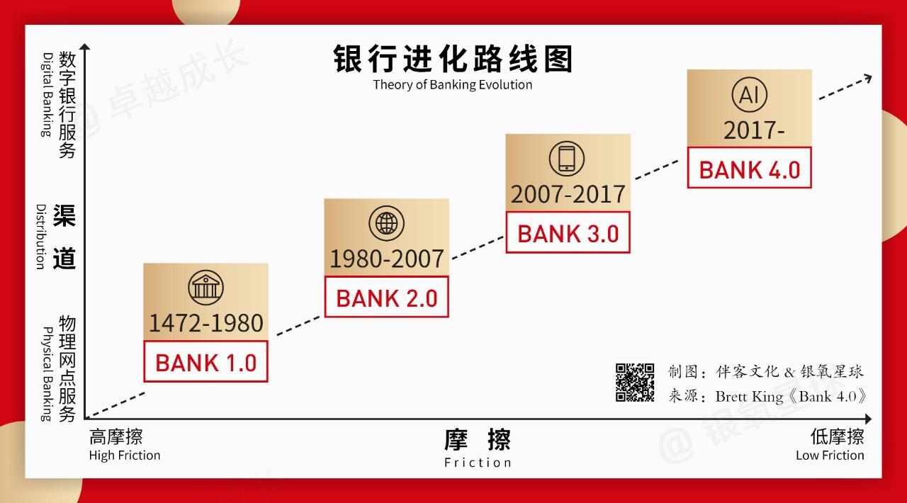 Bank 4.0时代,趣店等金融科技公司迎来发展新机遇