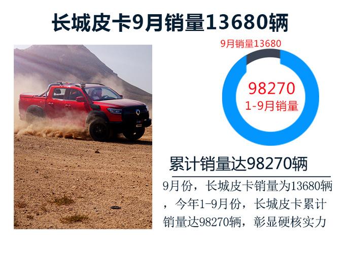 长城皮卡9月销量13680辆 1-9月销量近10万 实力凸显