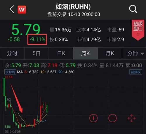 王思聪又说中了?网红第一股连遭30宗集体诉讼:股价暴跌!最新回应来了