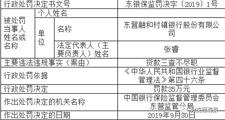东营融和村镇银行贷款三查不尽职被处以罚款35万元