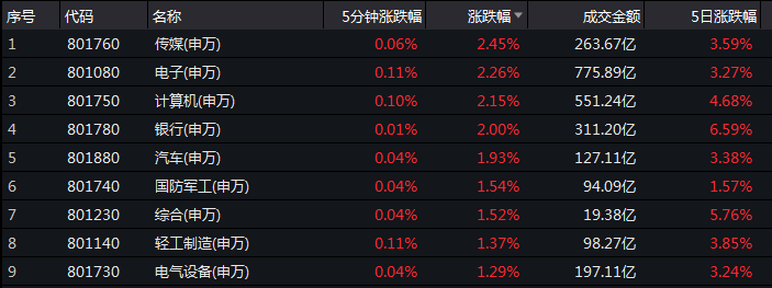 A股重返3000 红十月概率有多大?
