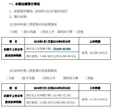 通鼎互联2019年前三季度净利约70