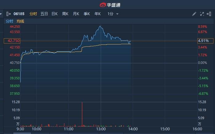Consino Bio -B上涨5%,目前报164港元