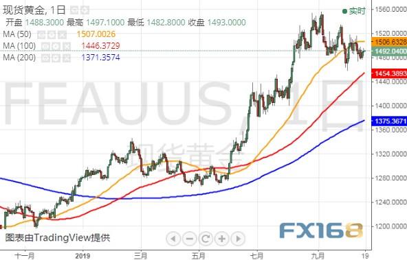 """警惕美联储二把手""""放鸽""""!美元恐再遭抛售 黄金、美元指数和欧元最新技术前景分析"""
