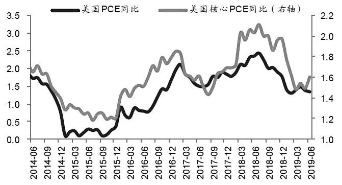 图为美国PCE和核心PCE同比(单位:%)