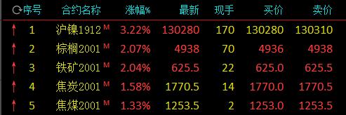 国内商品期市开盘:沪镍涨逾3% 棕榈、铁矿石涨逾2%