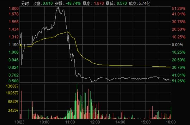 诡异的过山车夸张到怀疑人生!谁在香港新股兴风作浪?