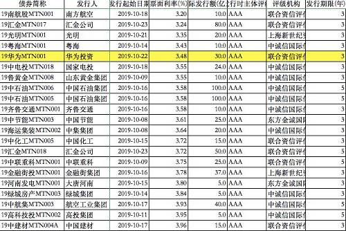 此外,对比10月AAA级主体公司发行的中期票据,券商中国记者注意到,华为发行的中票比类似于中石油集团、国家电力投资等大型AAA级央企利率都更有优势,中石油集团和国家电力投资分别在10月16日和10月18日发行了200亿和24亿中期票据,利率分别为3.55%和3.58%,比华为中票利率高出7个BP和10个BP。