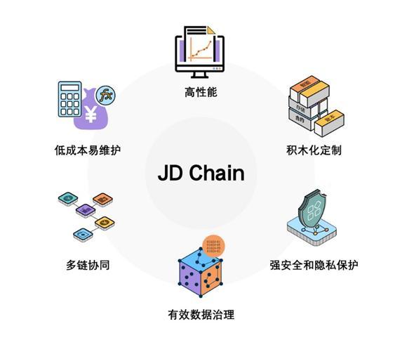 区块链自主创新受瞩目 京东数科以底层引擎开源助力行业加速发展