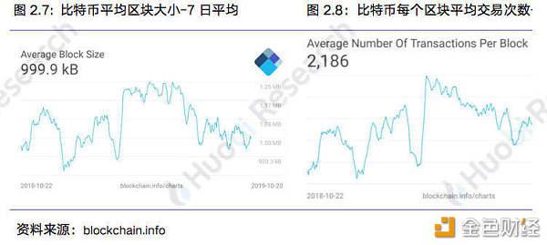 火币研究院:本周区块链资产总市值比上周下跌1.1%