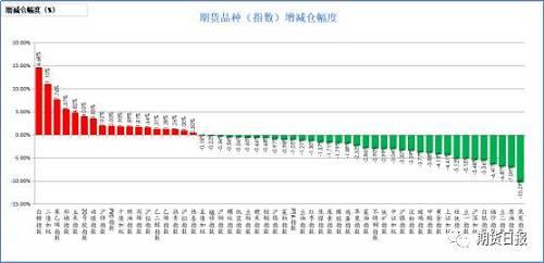 昨日期貨品種絕大多數減倉。增倉幅度居前的白糖(14.68%),二年期國債(11.1%),苯乙烯(7.76%),棉花(5.57%),玉米(4.82%);減倉幅度居前的是焦炭(10.29%),原油(7.09%),豆二(6.87%),棉紗(6.41%),白銀(5.56%)。