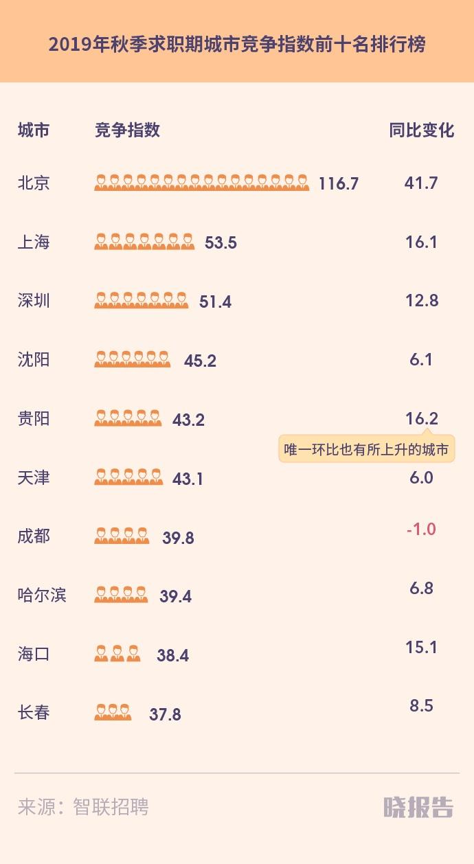 北京比上海找工作难一倍,哪些城市高薪又缺人?