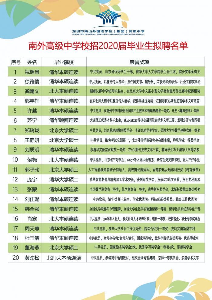 深圳一所高中招聘20位老师 19人来自清华北大